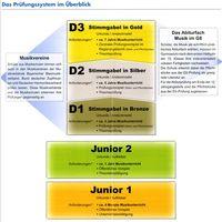 Infobroschüre Verband Bayerischer Sing und Musikschulen